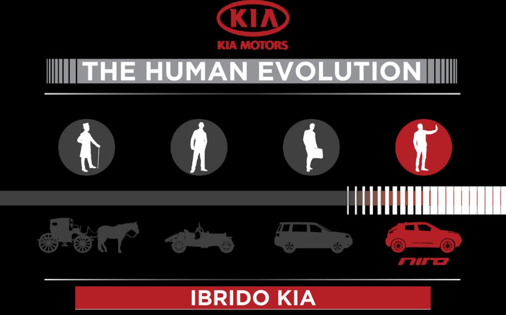 Scopri la gamma ibrida di KIA